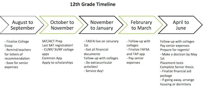 12th Grade Timeline jpeg