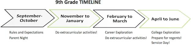 9th Grade Timeline