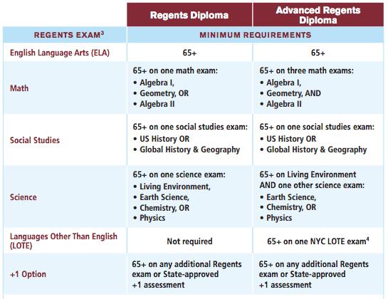 Required Regents